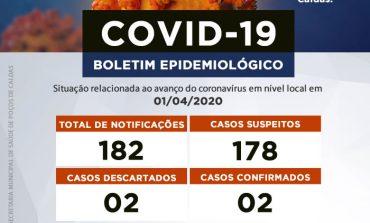 Coronavírus: atualização do boletim desta quarta-feira