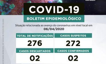 Coronavírus: atualização do boletim desta segunda-feira, 06 de abril