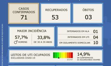 Coronavírus: Atualização do Boletim Epidemiológico desta sexta, 29 de maio