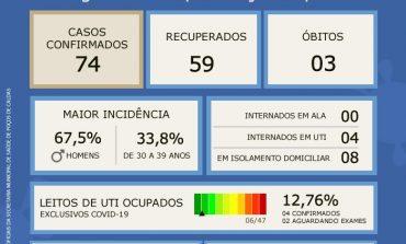 Coronavírus: Atualização do Boletim Epidemiológico desta segunda, 01 de junho