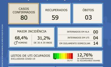 Coronavírus: Atualização do Boletim Epidemiológico desta terça, 02 de junho