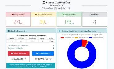 Painel Coronavírus passa a trazer mais informações nas atualizações diárias
