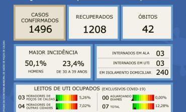 Coronavírus: taxa de ocupação de UTI segue em queda