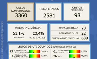 CORONAVÍRUS: BOLETIM EPIDEMIOLÓGICO DESTE SÁBADO, 16 DE JANEIRO