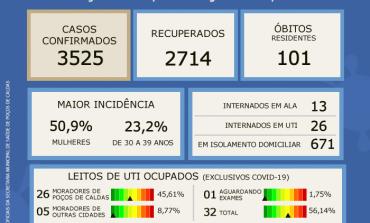 CORONAVÍRUS: BOLETIM EPIDEMIOLÓGICO DESTA TERÇA, 19 DE JANEIRO