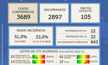 CORONAVÍRUS: BOLETIM EPIDEMIOLÓGICO DESTA SEGUNDA, 25 DE JANEIRO