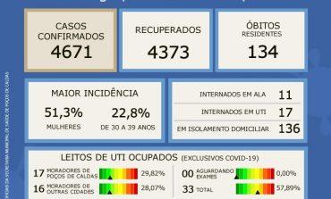 BOLETIM EPIDEMIOLÓGICO DESTE DOMINGO, 28 DE FEVEREIRO
