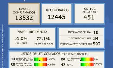 UTI'S COVID EM POÇOS ESTÃO COM 57,53% DA OCUPAÇÃO SEGUNDO BOLETIM EPIDEMIOLÓGICO DESTA SEGUNDA (26)