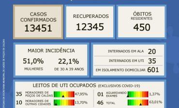 OCUPAÇÃO DE UTI'S CAI PARA 63,01% DE ACORDO COM BOLETIM EPIDEMIOLÓGICO DESTE SÁBADO (24)