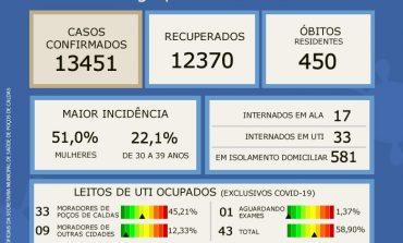 OCUPAÇÃO DE UTI'S CAI PARA 58,90% DE ACORDO COM BOLETIM EPIDEMIOLÓGICO DESTE DOMINGO (25)