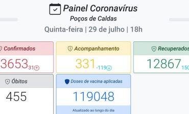 BOLETIM EPIDEMIOLÓGICO COVID-19 | Taxa de ocupação de UTI's é a menor dos últimos 5 meses em Poços