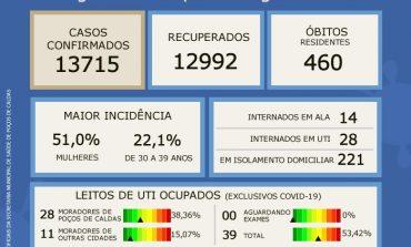 UTI'S COVID EM POÇOS ESTÃO COM 53,42% DA OCUPAÇÃO SEGUNDO BOLETIM EPIDEMIOLÓGICO DESTA SEGUNDA (03)