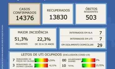 OCUPAÇÃO DE LEITOS DE UTI'S COVID CAI PARA 13,70% DE ACORDO COM BOLETIM EPIDEMIOLÓGICO DESTA QUINTA (23)