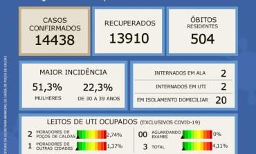Taxa de ocupação de leitos de UTI's  COVID-19 se mantém em 4,11% de acordo com Boletim Epidemiológico desta quarta (27)