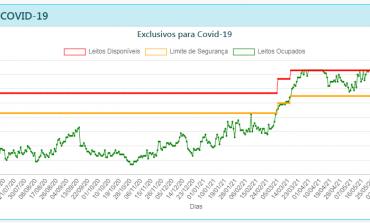 COVID-19   Poços segue com queda na taxa de ocupação dos leitos de UTI