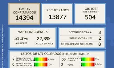 TAXA DE OCUPAÇÃO DE LEITOS DE UTI'S COVID-19 SE MANTÉM EM 2,74% DE ACORDO COM BOLETIM EPIDEMIOLÓGICO DESTA QUARTA (06)