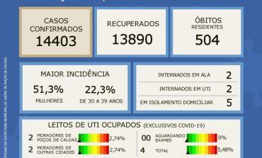 Boletim Epidemiológico desta terça registra queda na taxa de ocupação de leitos de UTI's COVID-19